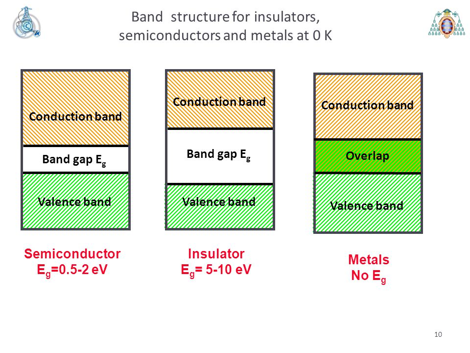 Band structure for insulators, semiconductors and metals at 0 K