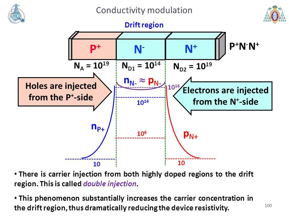P+ N+ N- P+N-N+ nN- » pN- nP+ pN+ Conductivity modulation NA = 1019