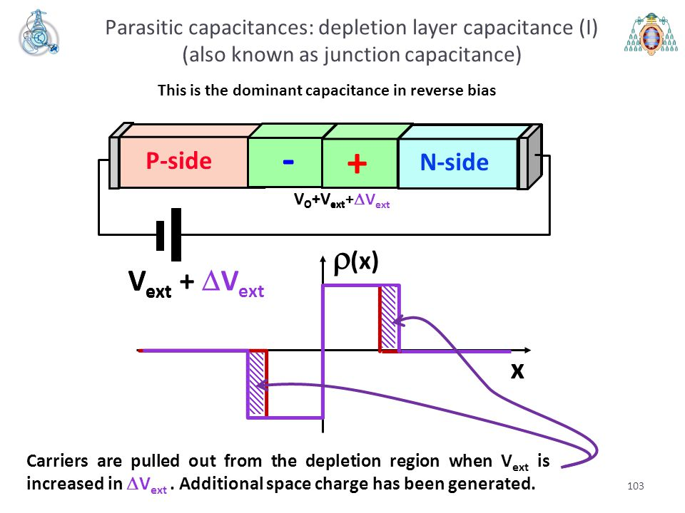 This is the dominant capacitance in reverse bias