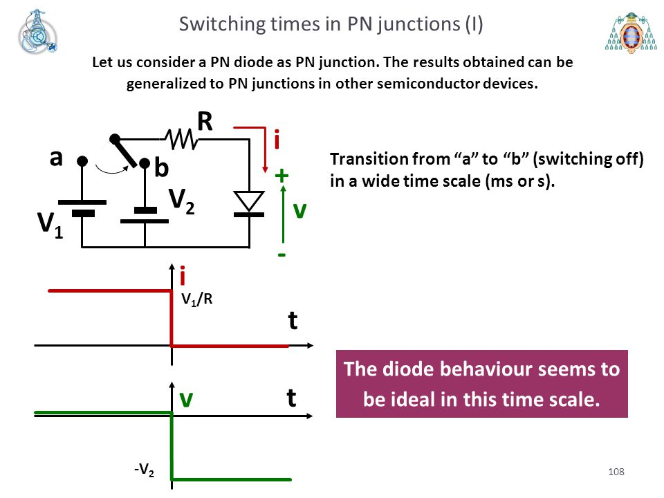 The diode behaviour seems to be ideal in this time scale.