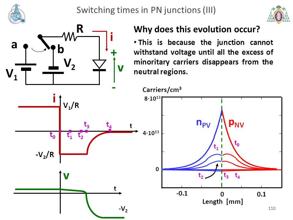 Switching times in PN junctions (III)