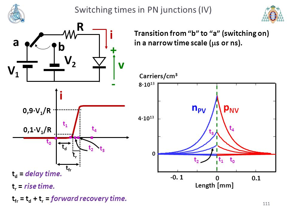 Switching times in PN junctions (IV)