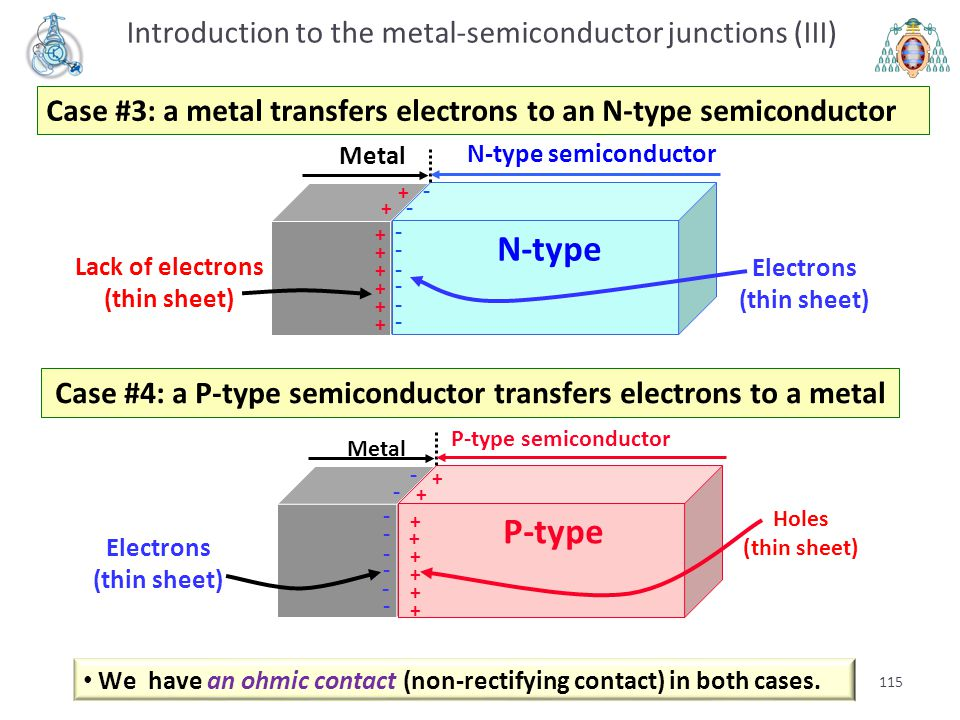 Case #4: a P-type semiconductor transfers electrons to a metal