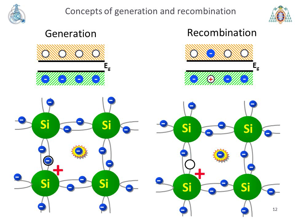 Concepts of generation and recombination