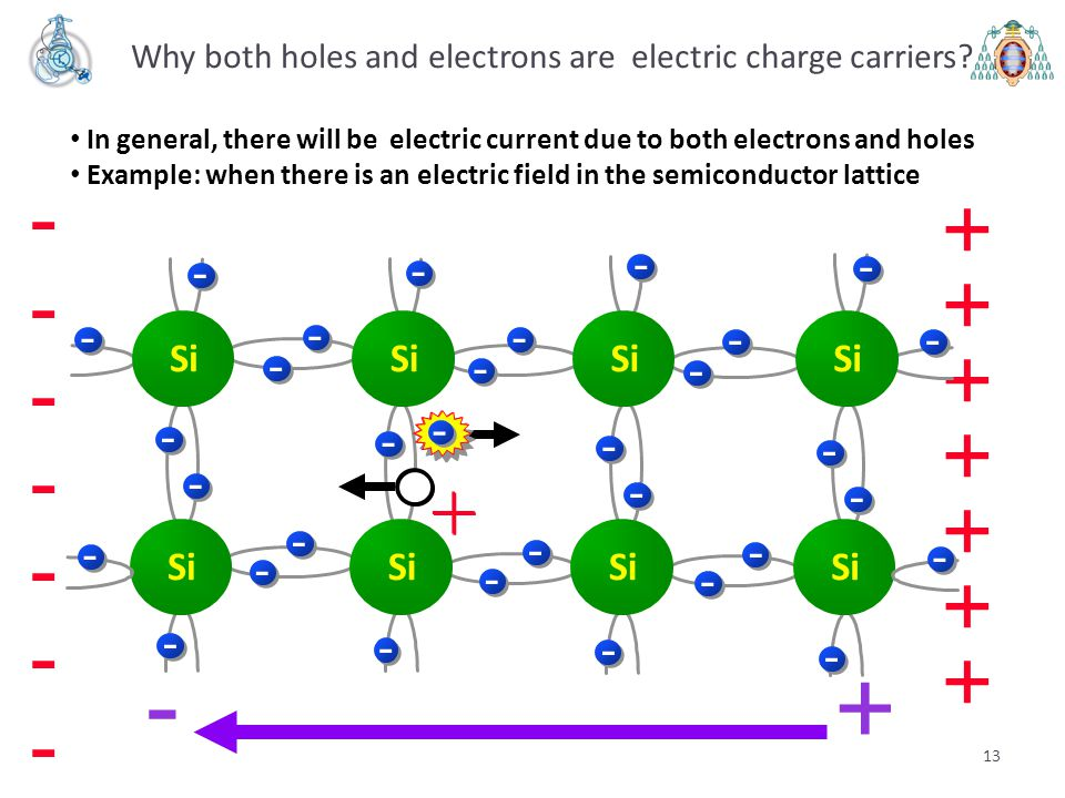 Why both holes and electrons are electric charge carriers