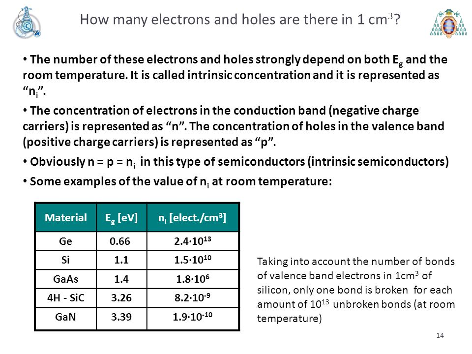 How many electrons and holes are there in 1 cm3