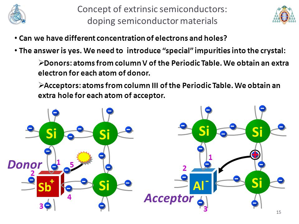 Concept of extrinsic semiconductors: doping semiconductor materials