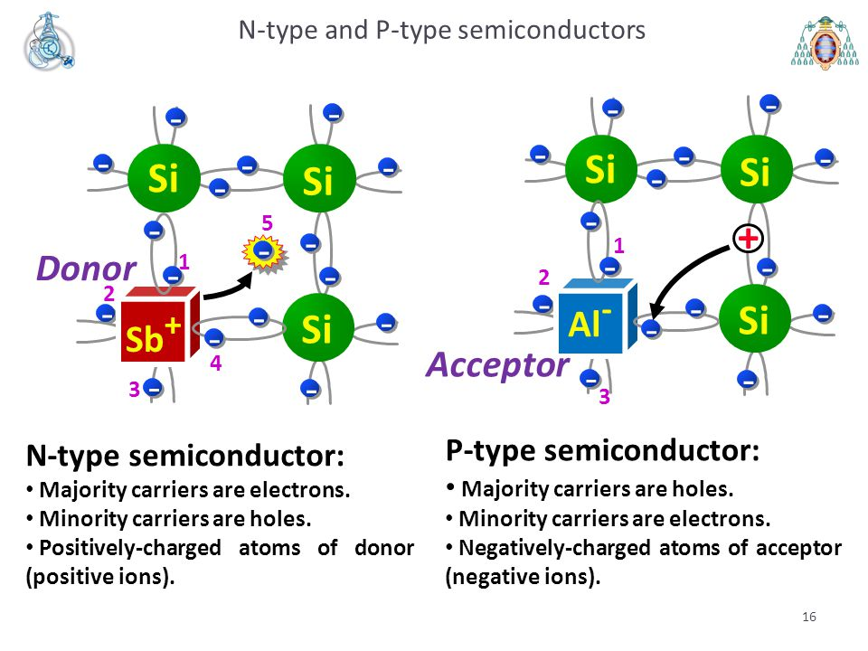 N-type and P-type semiconductors