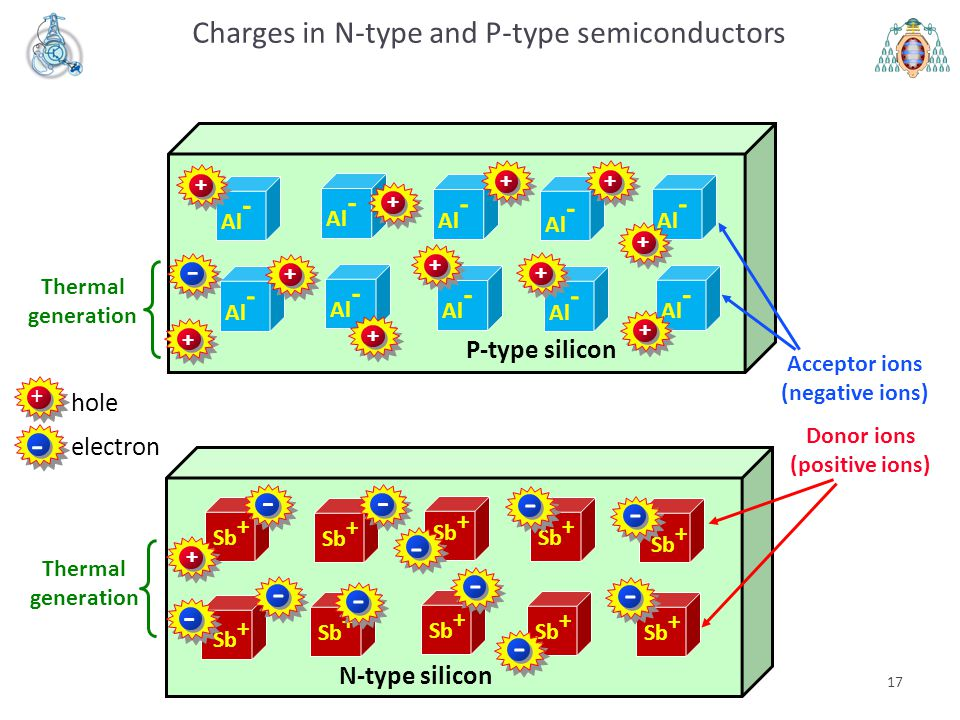 Charges in N-type and P-type semiconductors