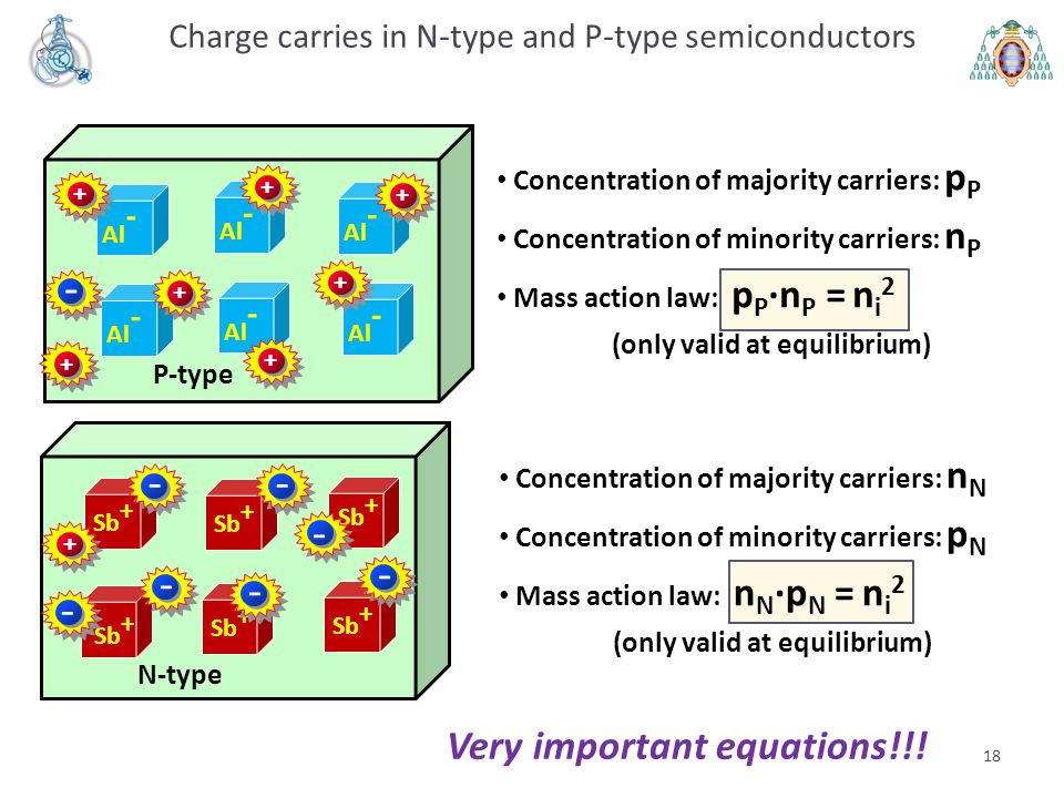 Charge carries in N-type and P-type semiconductors