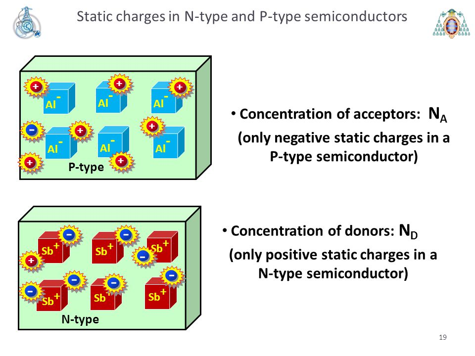 Static charges in N-type and P-type semiconductors