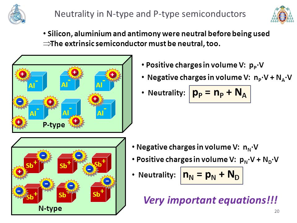 Neutrality in N-type and P-type semiconductors