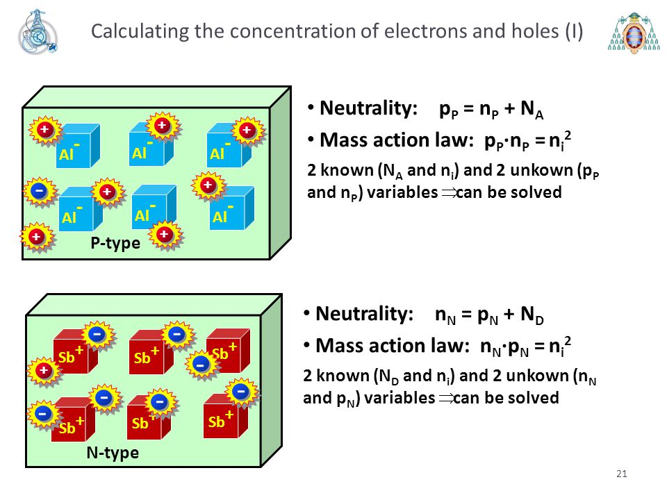 Calculating the concentration of electrons and holes (I)