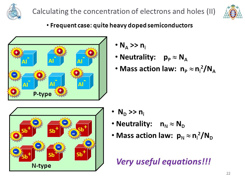 Calculating the concentration of electrons and holes (II)