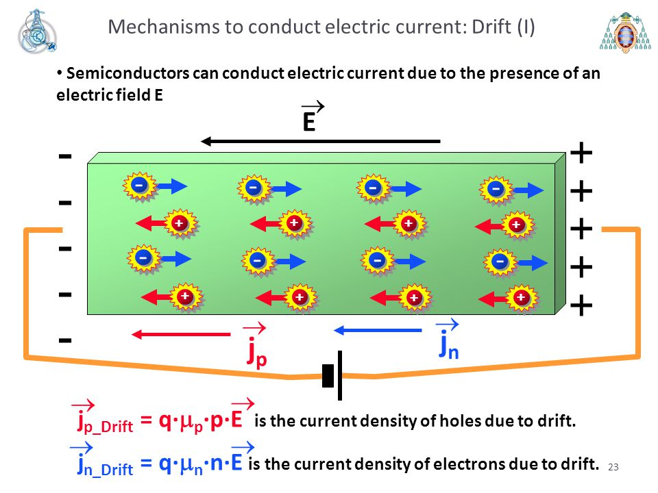 Mechanisms to conduct electric current: Drift (I)