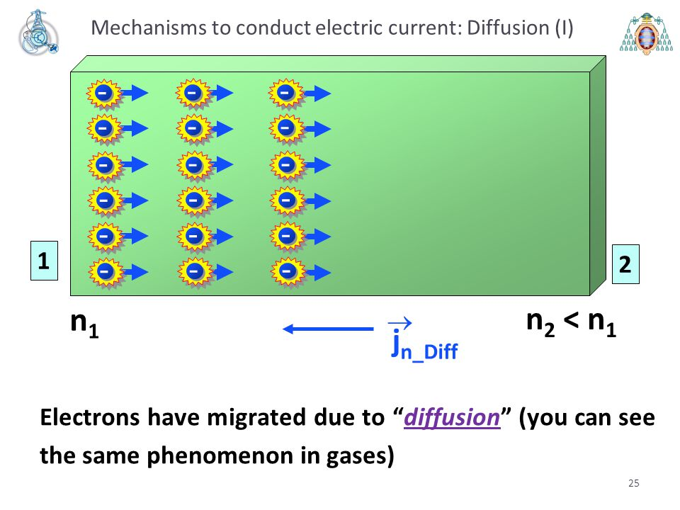 Mechanisms to conduct electric current: Diffusion (I)