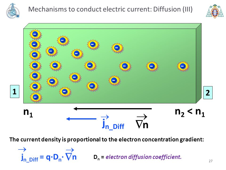 Mechanisms to conduct electric current: Diffusion (III)