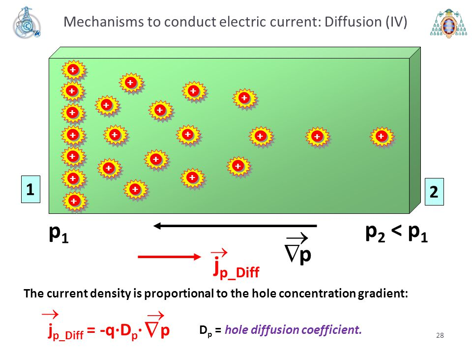 Mechanisms to conduct electric current: Diffusion (IV)