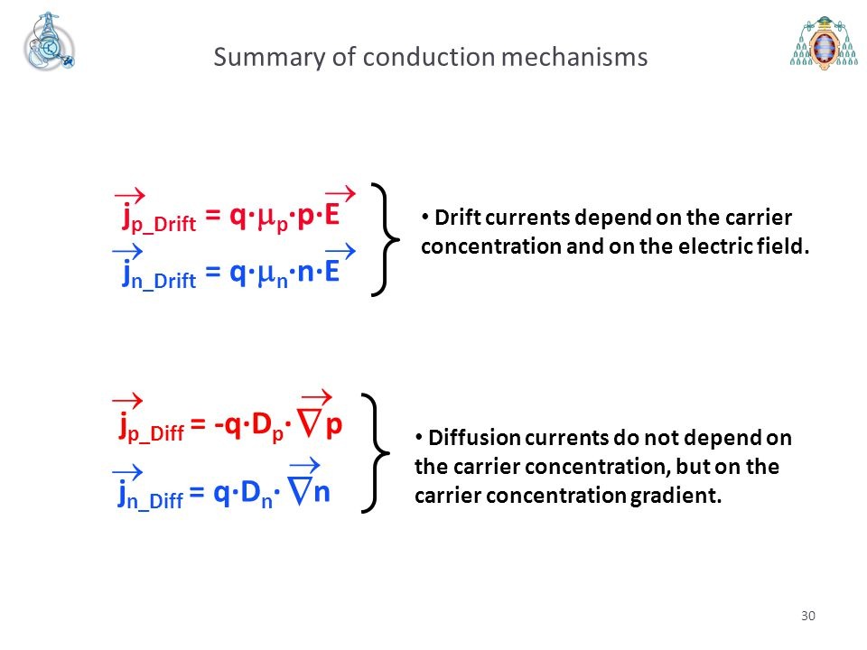 Summary of conduction mechanisms