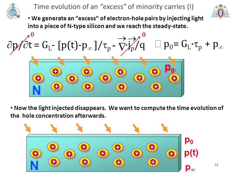 Time evolution of an excess of minority carries (I)