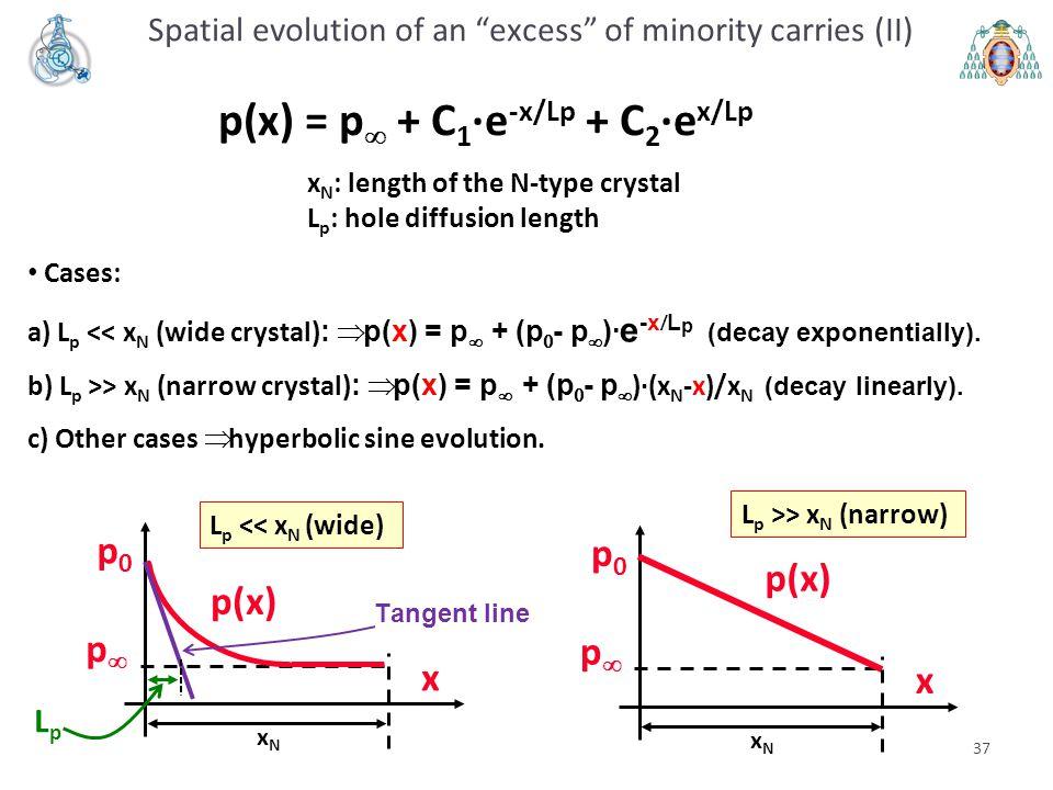 p(x) = p + C1·e-x/Lp + C2·ex/Lp