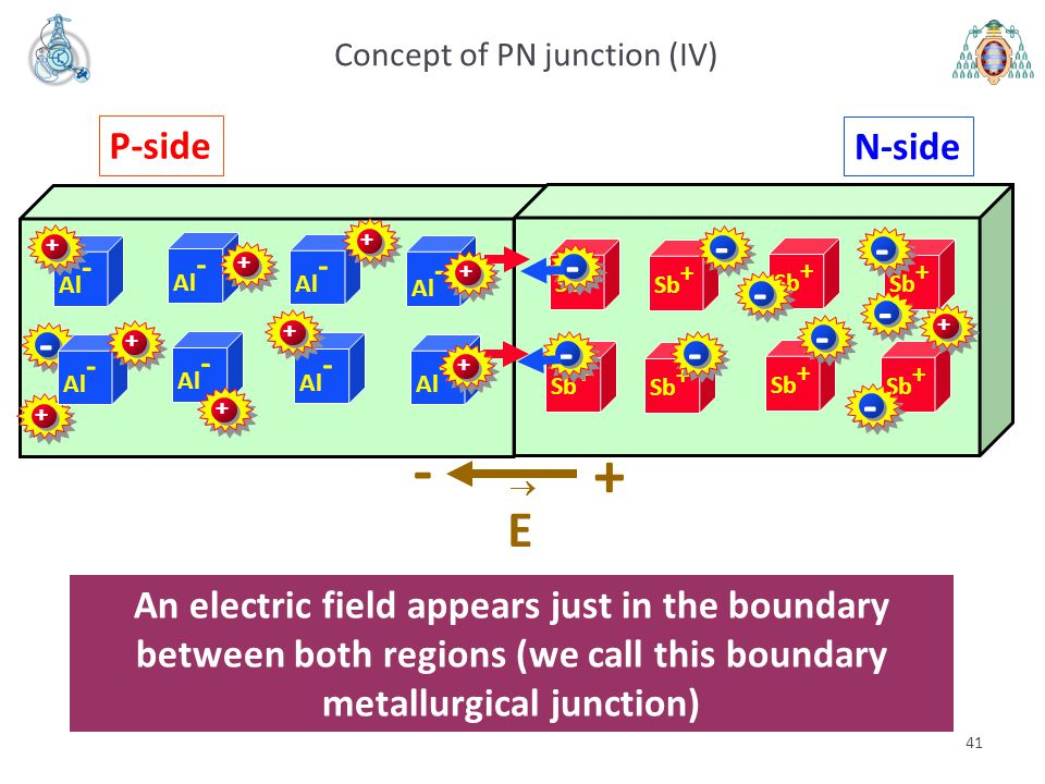 Concept of PN junction (IV)