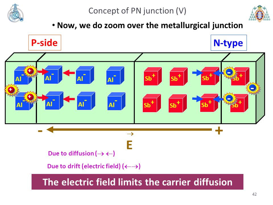 Concept of PN junction (V)