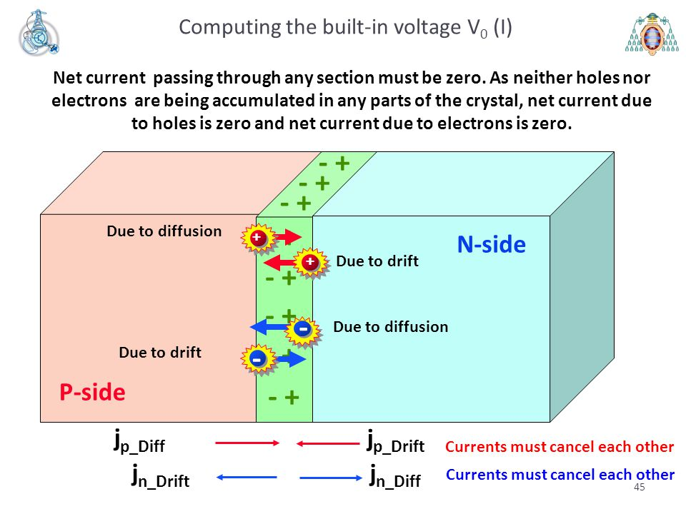 Computing the built-in voltage V0 (I)