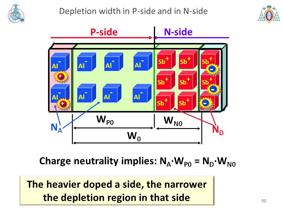 Charge neutrality implies: NA·WP0 = ND·WN0