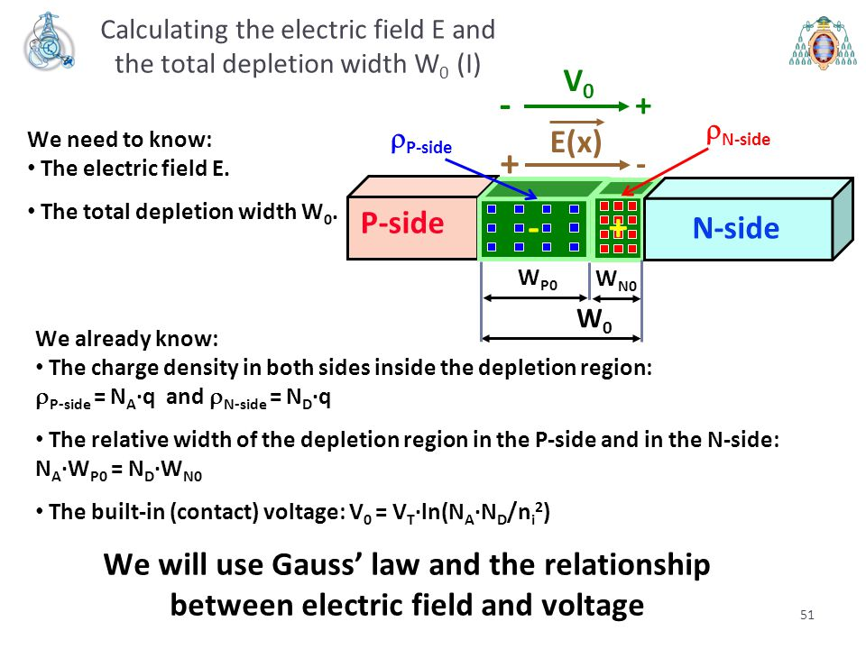 Calculating the electric field E and the total depletion width W0 (I)