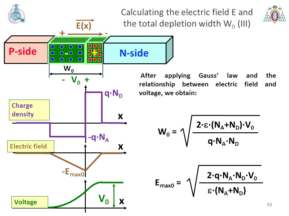 Calculating the electric field E and the total depletion width W0 (III)