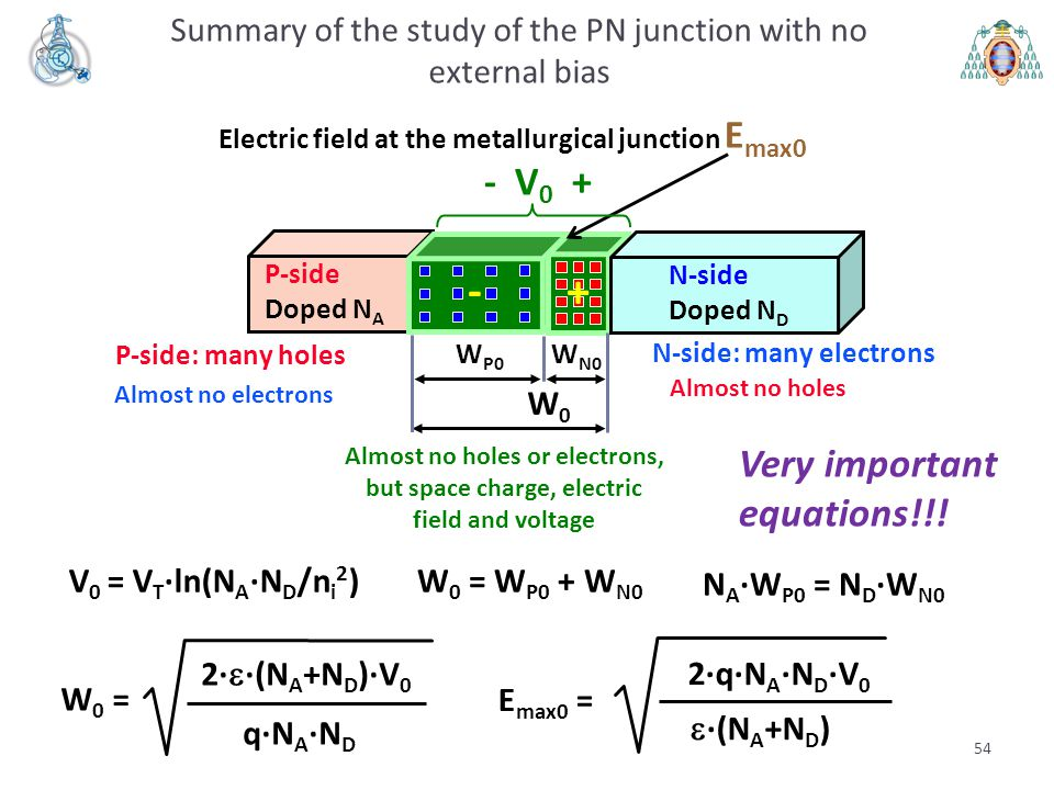 Summary of the study of the PN junction with no external bias