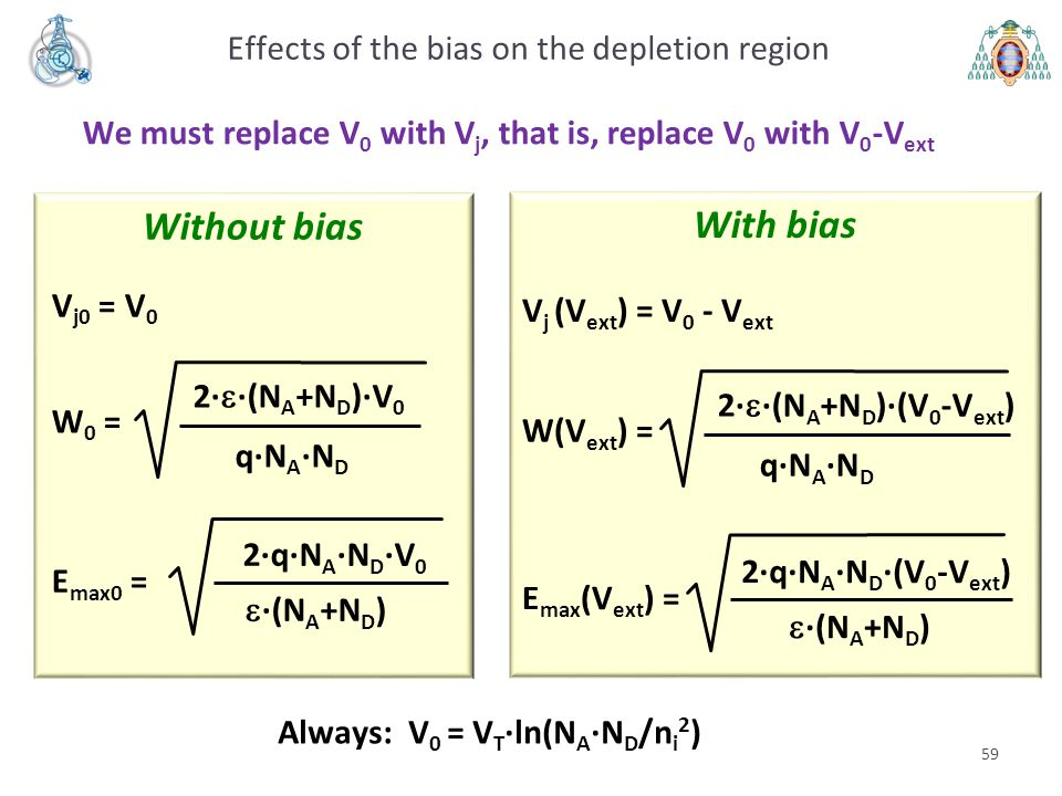 Effects of the bias on the depletion region