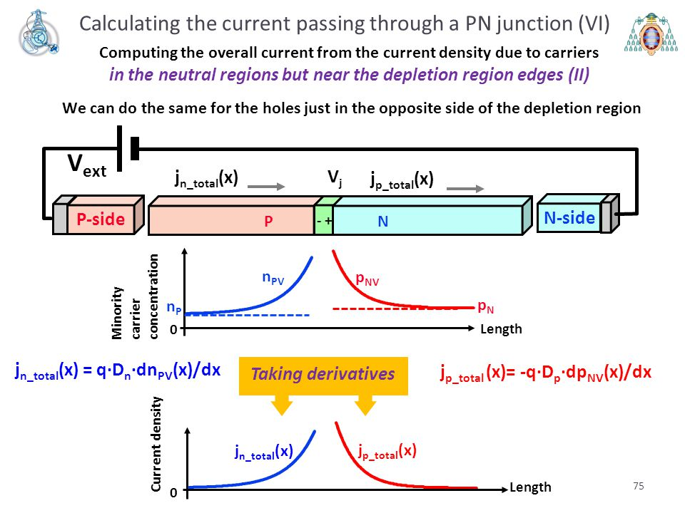 Calculating the current passing through a PN junction (VI)