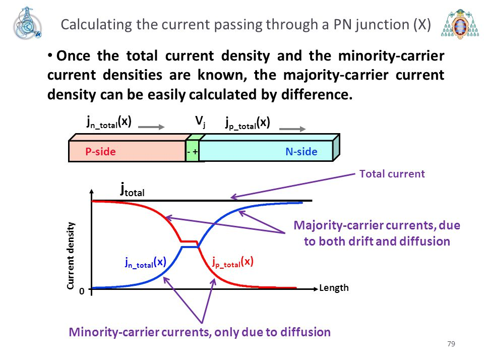 Majority-carrier currents, due to both drift and diffusion