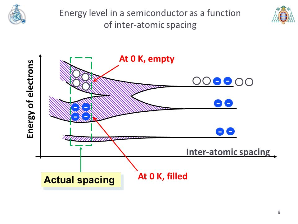 Energy level in a semiconductor as a function of inter-atomic spacing