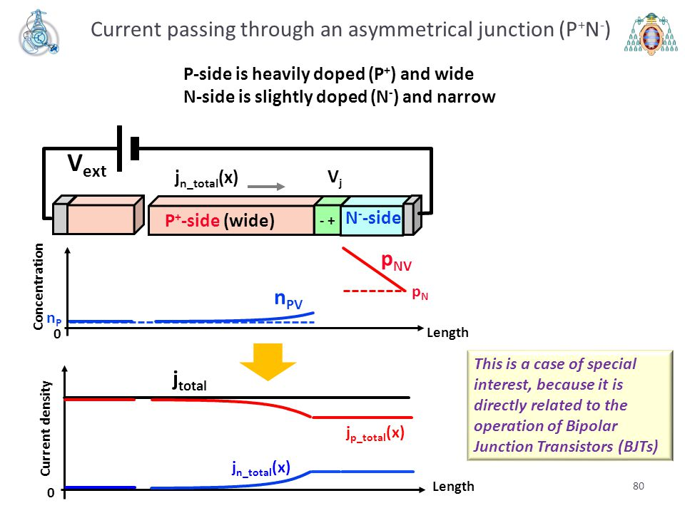 Current passing through an asymmetrical junction (P+N-)