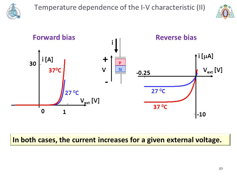 + - Temperature dependence of the I-V characteristic (II) Forward bias