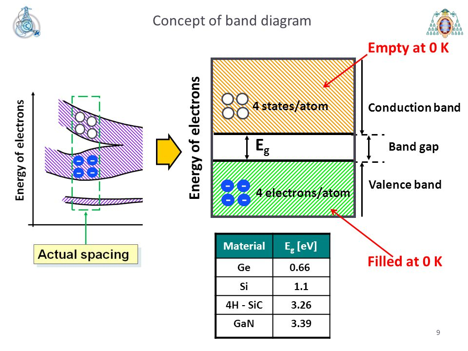 Concept of band diagram