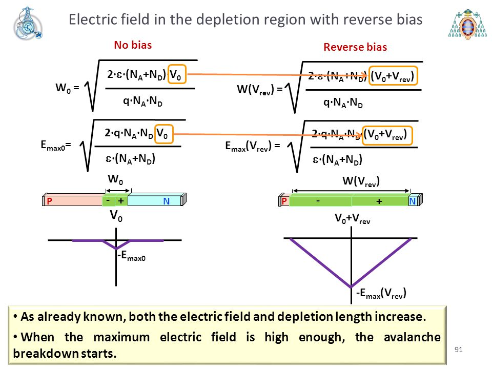 Electric field in the depletion region with reverse bias