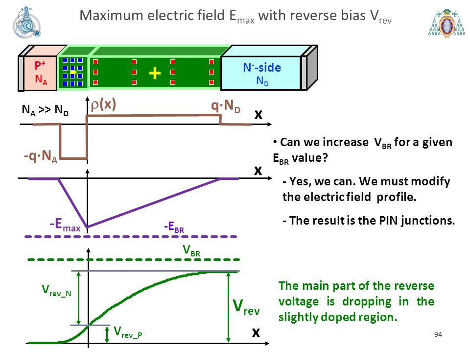 Maximum electric field Emax with reverse bias Vrev