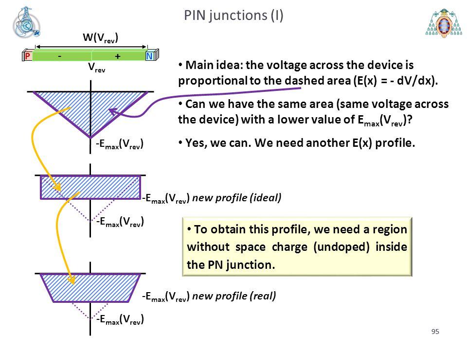 PIN junctions (I) W(Vrev) N. P. - + Vrev. -Emax(Vrev)