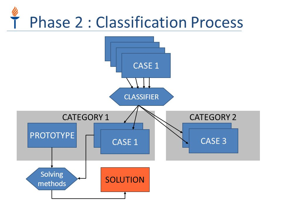 Phase 2 : Classification Process