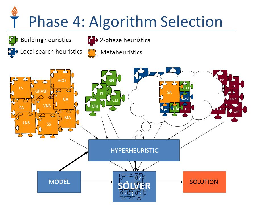 Phase 4: Algorithm Selection