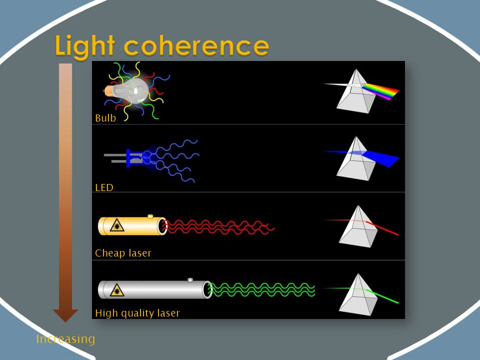Light coherence Increasing Bulb LED Cheap laser High quality laser