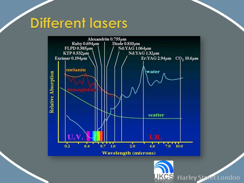 Different lasers Harley Street London Near Infra-red: Nd:YAG 1064 nm