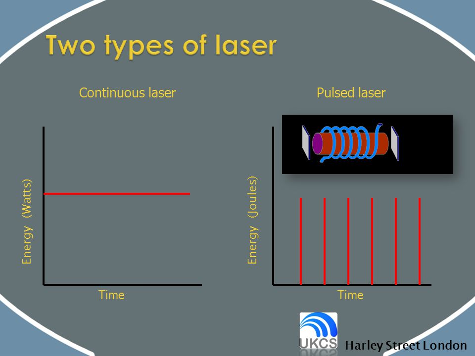 Two types of laser Continuous laser Pulsed laser Energy (Watts) Time