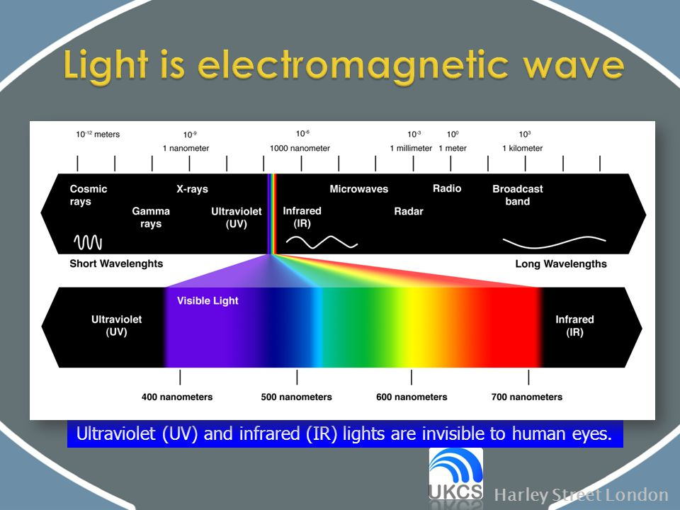 Light is electromagnetic wave