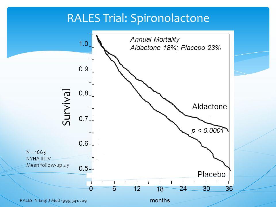 RALES Trial: Spironolactone