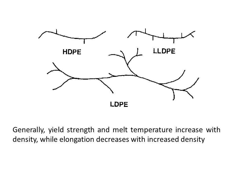Generally, yield strength and melt temperature increase with density, while elongation decreases with increased density
